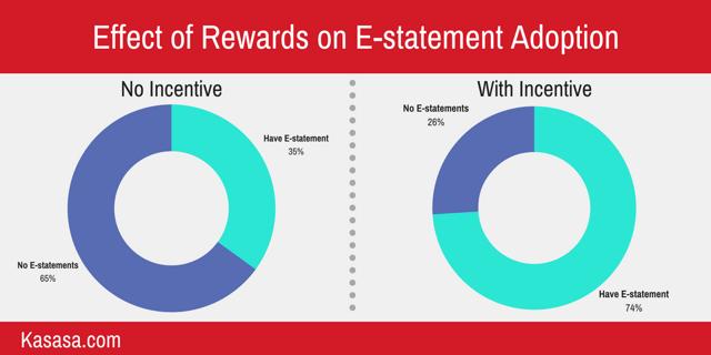 effect of rewards on estatement adoption
