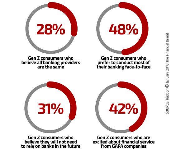 gen z expects great service from banks and credit unions