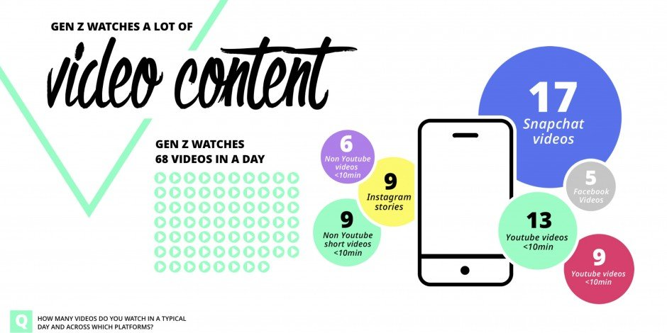 gen z media consumption focuses primarily on videos from internet streaming services like youtube