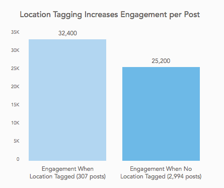 Location tagging increases engagement per post