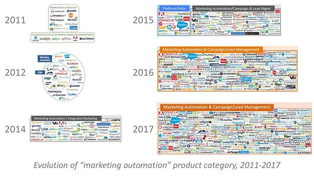 the marketing automation for bank vendor field has grown dramatically over the years