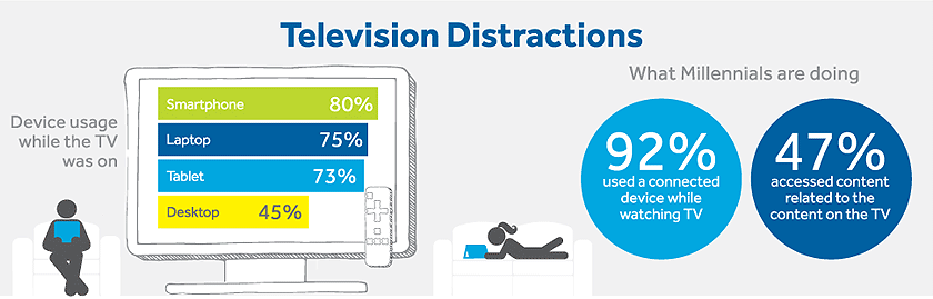 millennials are high users of second screens like mobile devices