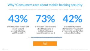 42% of consumers who use mobile banking feel their data is unsafe