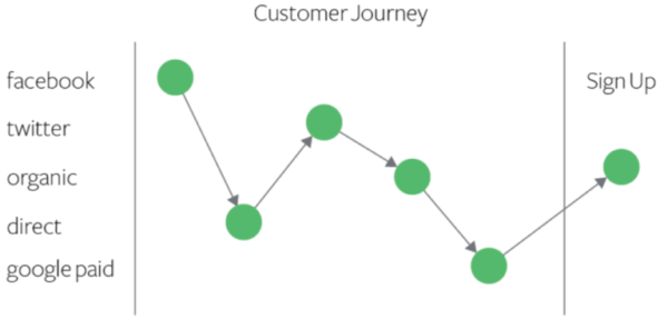 customer journey multi touch conversion