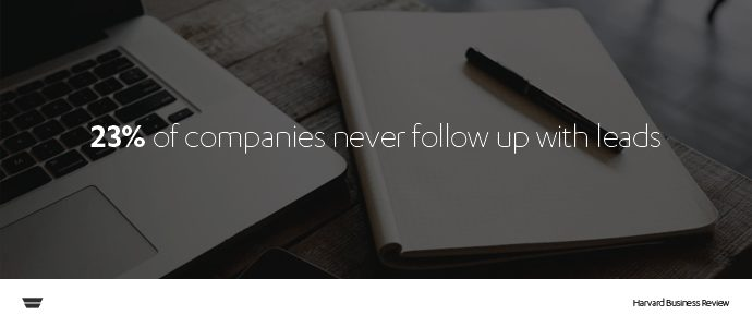 23% of companies never follow up with leads