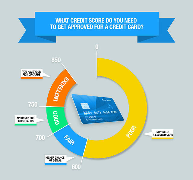 What credit score do you need to be approved for a credit card