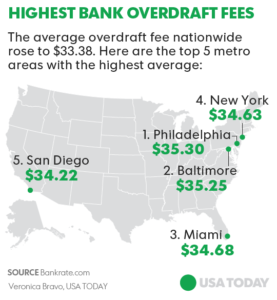 which checking accounts have the highest overdraft fees