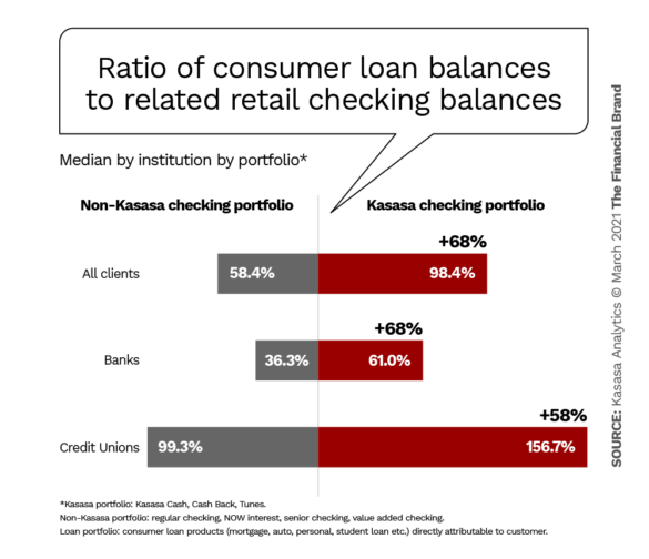 Ratio of consumer loan balances to related retail checking balances