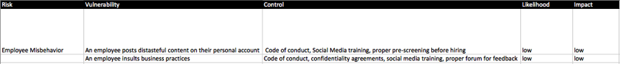 Sample of a Social Media Risk Assessment created in excel