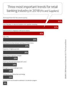marketing automation for banks solves the top demands
