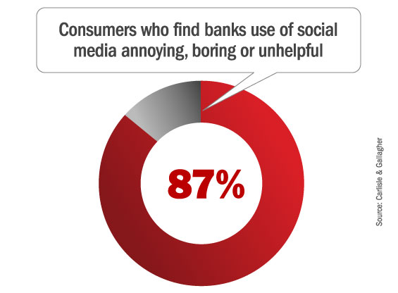 87% of consumers find banks who use social media annoying, boring or unhelpful