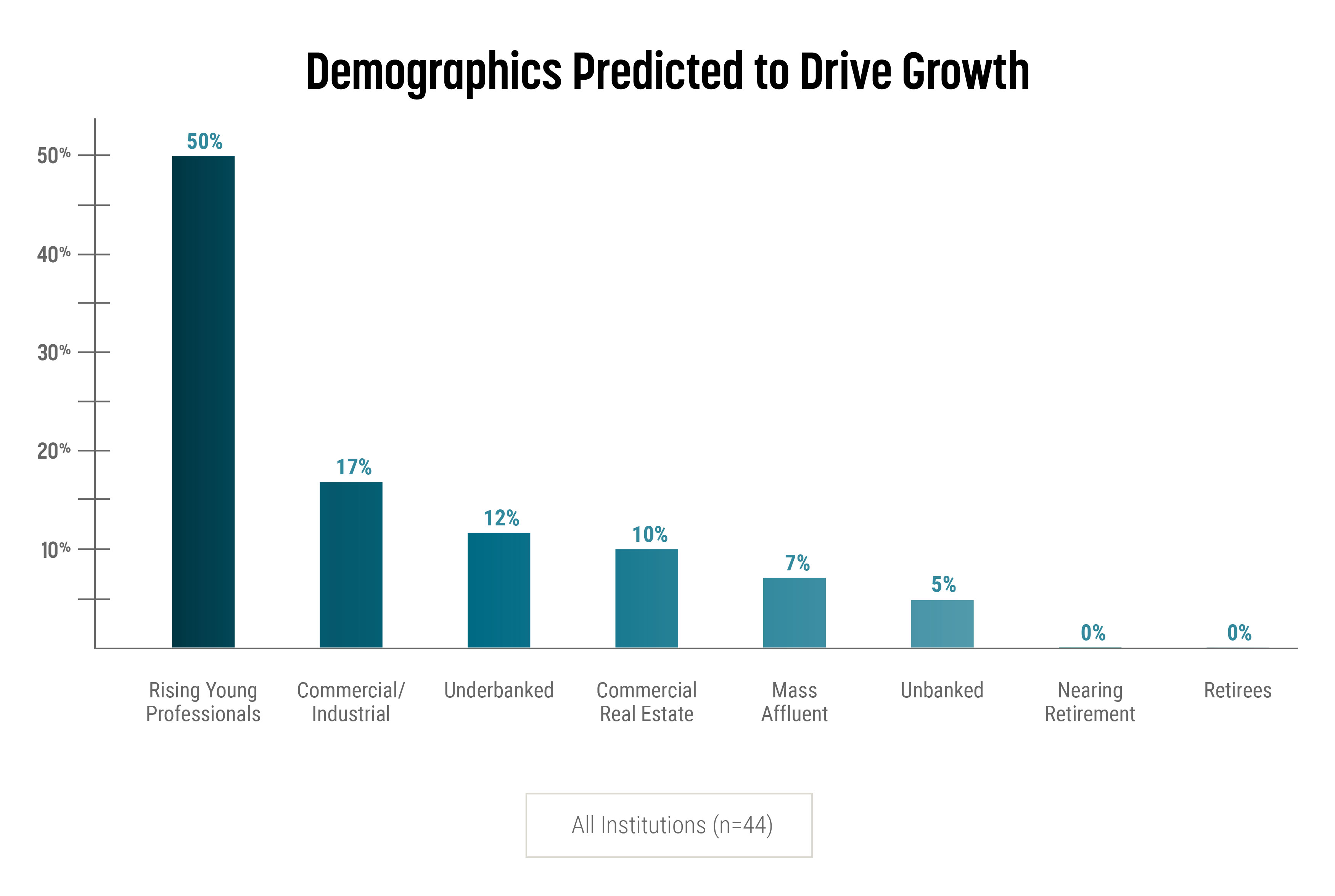 Demographics Predicted to Drive Growth