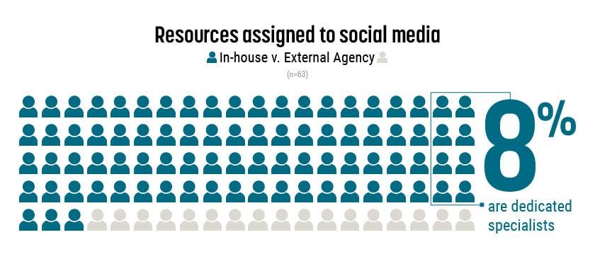 Social media still gets very limited resources