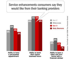 Service enhancements consumers say they would like from their banking providers