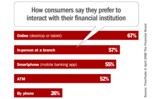 How consumers say they prefer to interact with their financial institution