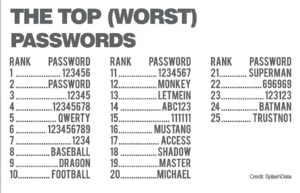 worst passwords for mobile banking security