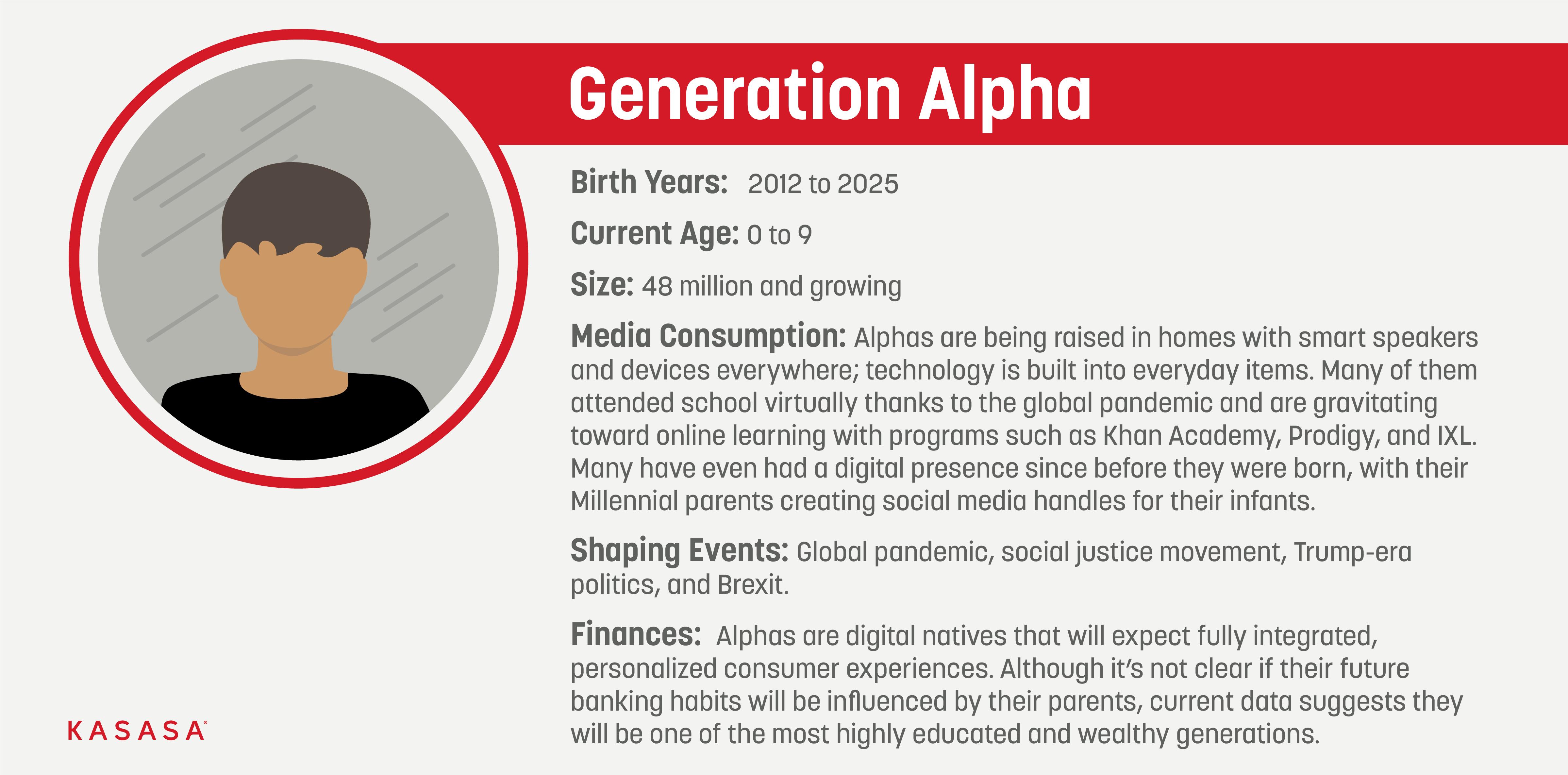 Gen A - Generation Alpha