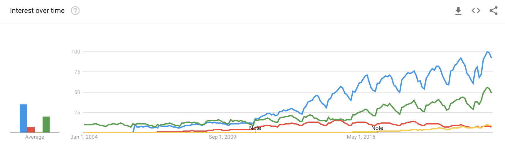 Home Buying Search Interest Over Time
