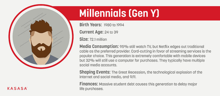 A graphic explaining the Millennial, or Gen Y age group