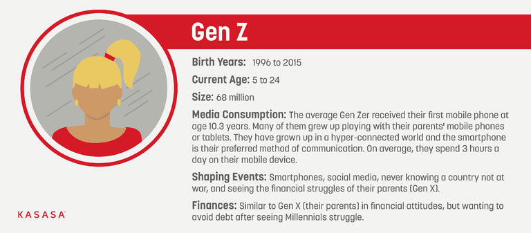A graphic explaining the Gen Z, or Generation Z age group
