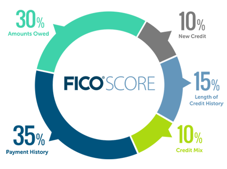 How the FICO score is determined