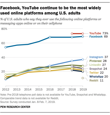 pew-social-usage-research