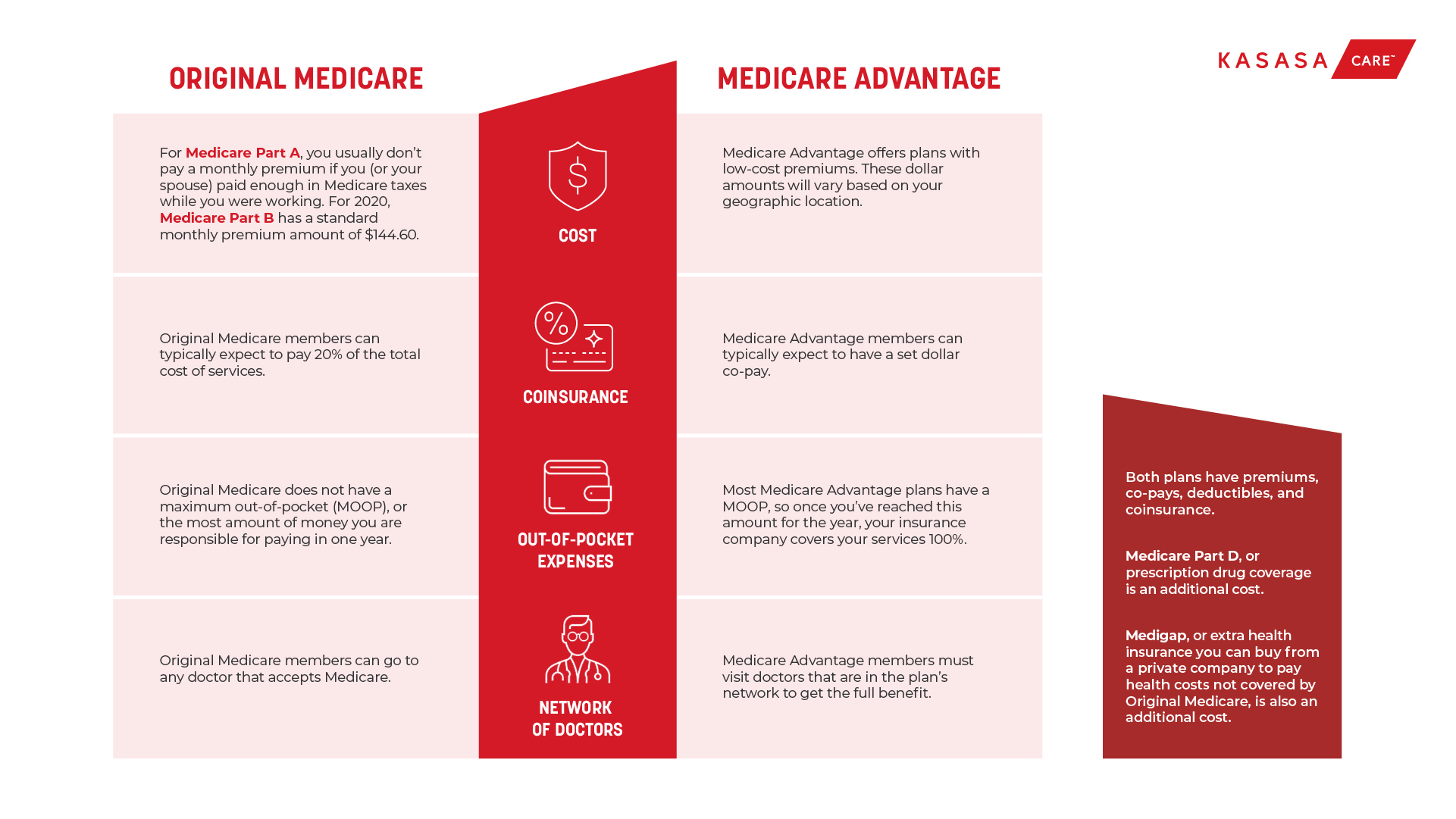 Original Medicare vs, Medicare Advantage