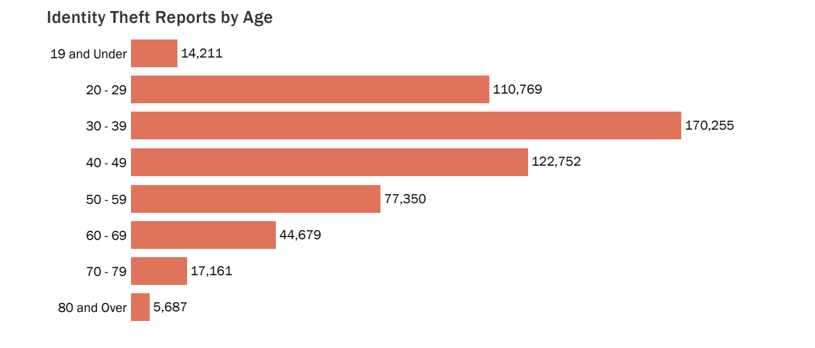 Identity theft by age
