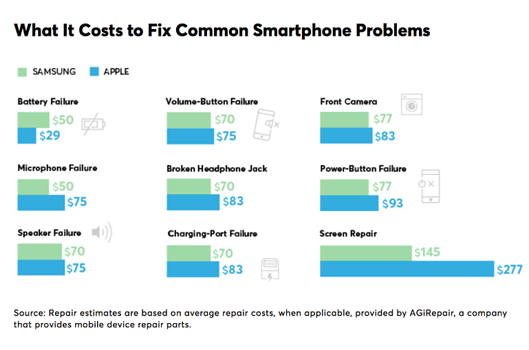cost to fix smartphone graphic