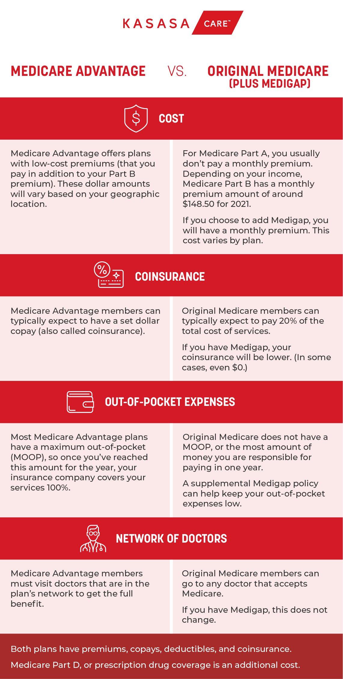 Kasasa_Care_Medicare_Comparison_Chart