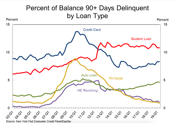 Percent of balance 90 days delinquent by loan type