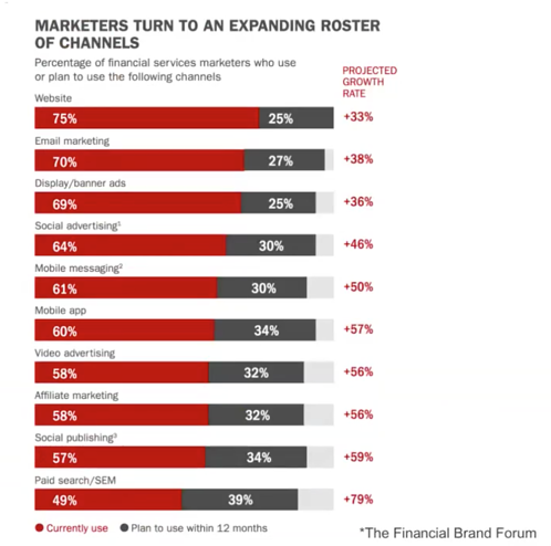 Results from The Financial Brand's survey that show financial institutions across the board are using or are planning to use multi-channel marketing.
