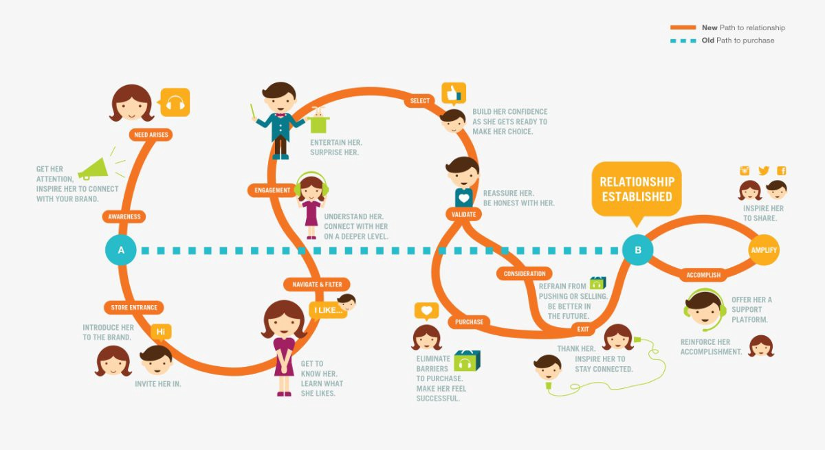 A map of the consumer journey and how it impacts brand loyalty