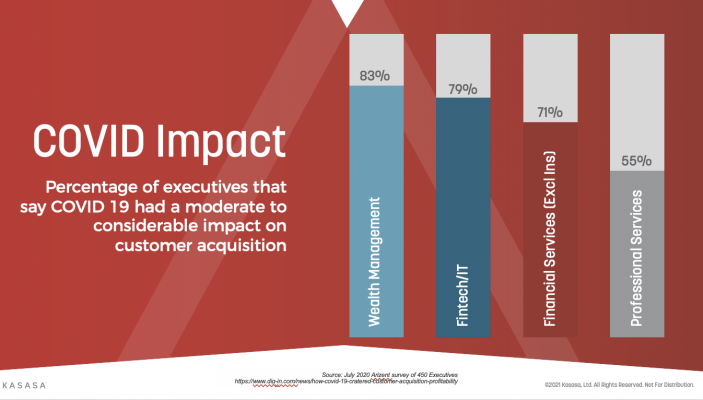 Covid impact on customer acquisition