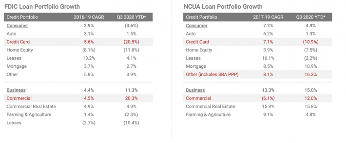 FDIC and NCUA loan portfolio growth