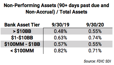 Non-performing assets / total assets