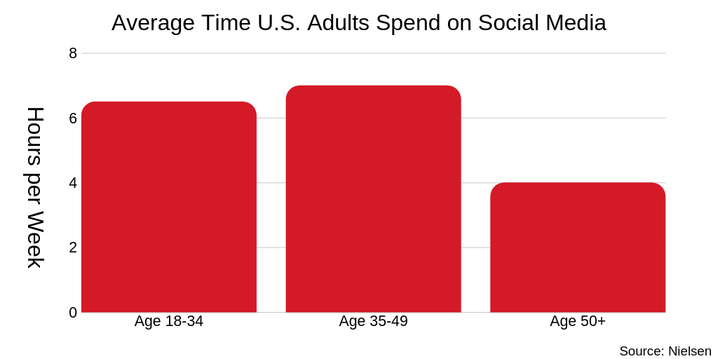 Generation X spends an average of seven hours a week on social media.