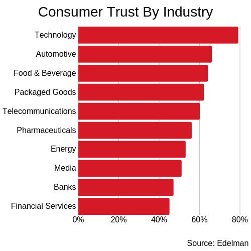 Consumer trust in banks and financial services are the lowest among several industries.