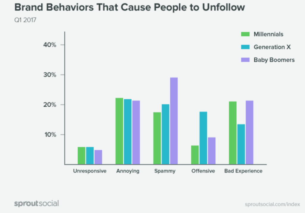 gen x follow brands on social media but are also likely to unfollow for offensive or annoying content