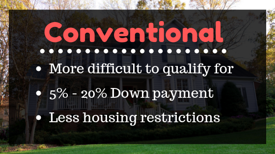 Conventional loans are more difficult to qualify for, but they can be used for a wide range of home types.