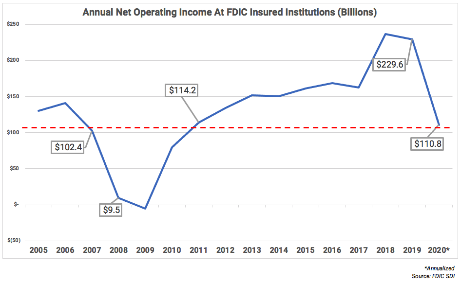 Annual Net Operating Income at FDIC Insured Institutions