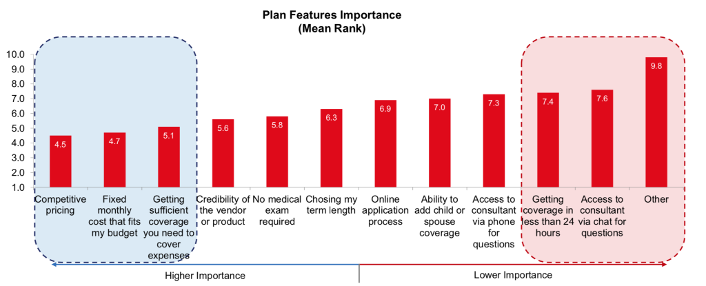 """Kasasasurveyresults for the question: """"When shopping for life insurance, what features/factors are most important to you?"""""""