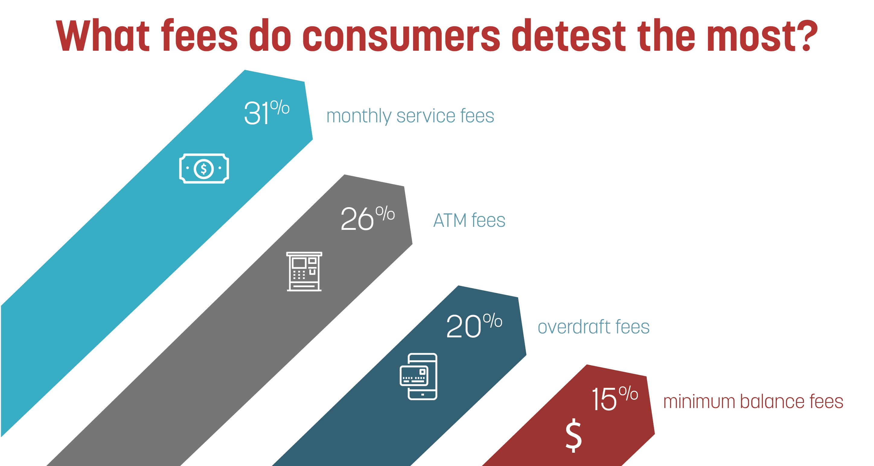 Graph that displays consumer fees
