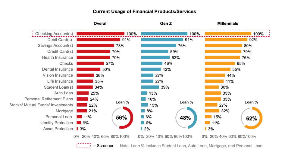 Current usage of financial products/service graph