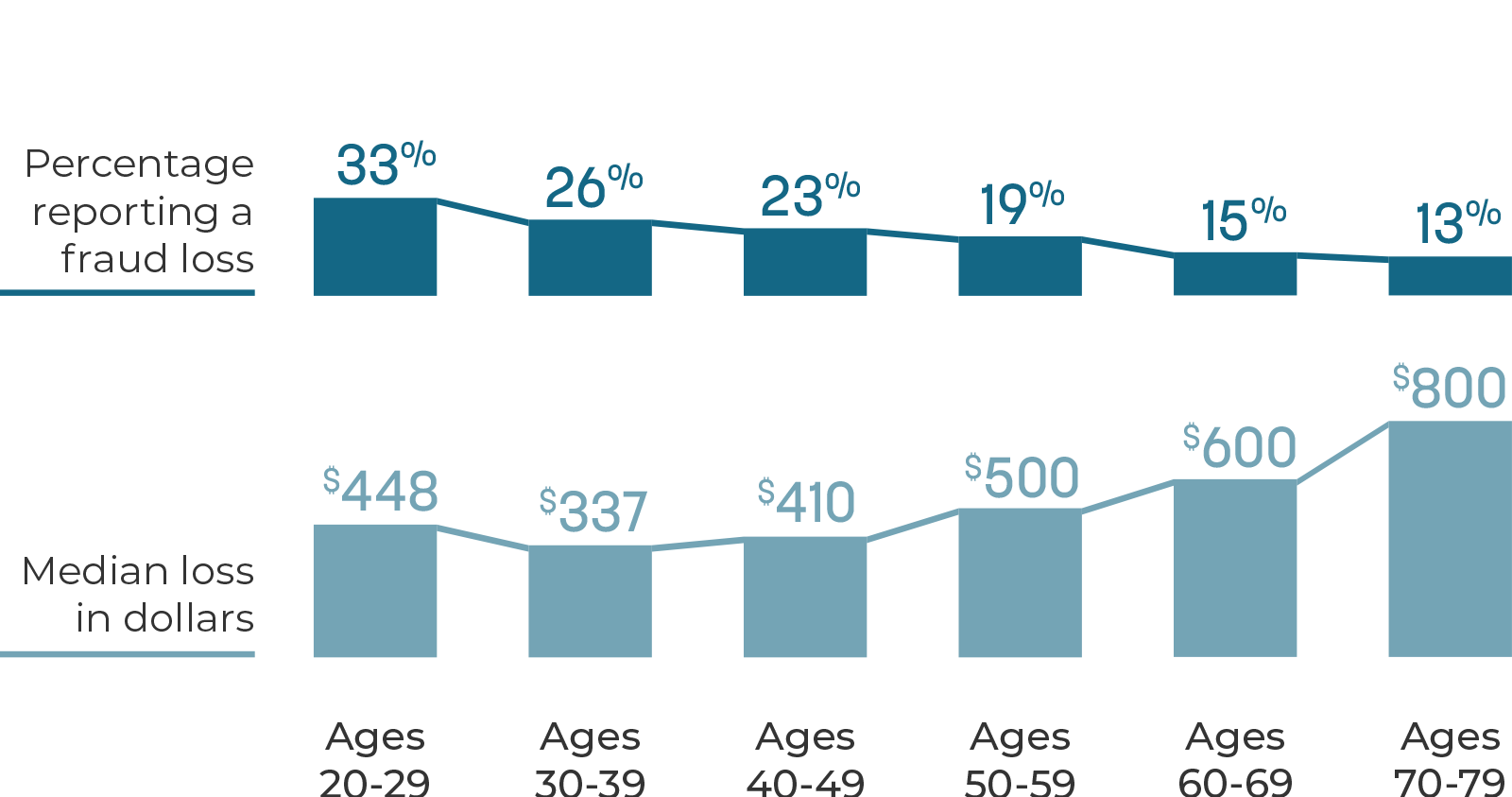 chart-fraud-statisitics-by-age